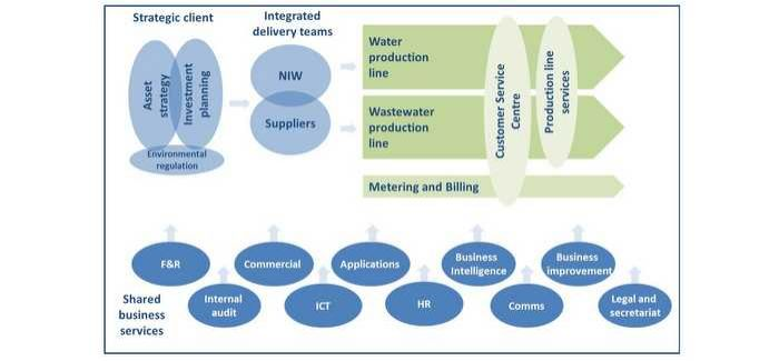 The production lines are part of a new organisational model envisaged for NI Water