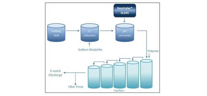 A schematic of liquid lime slurry treatment