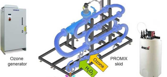 Promix progressively mixes applied ozone through five in-line mixer elements