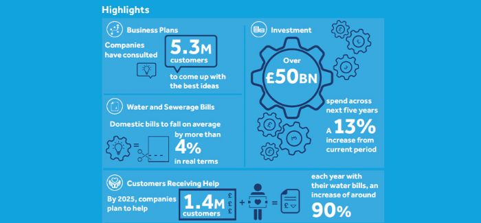 yorkshire water amp6 business plan