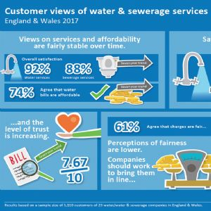 Water companies must improve on fairness and value - CCWater survey